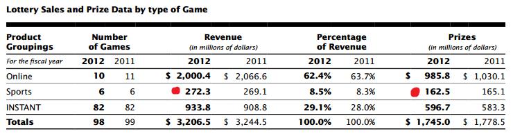 OLG and Proline Profit 2012