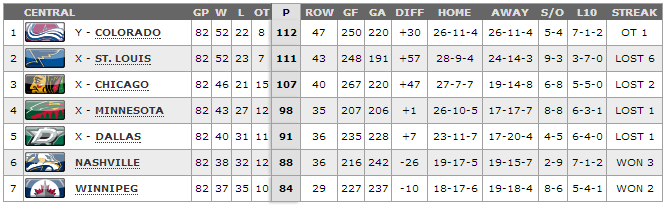 Central Division 13-14