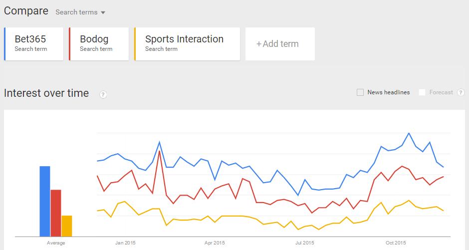 Sportsbooks in Canada Popular